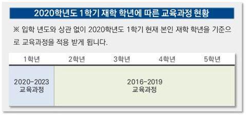 2020학년도 1학기 재학 학년에 따른 교육과정 현황.JPG