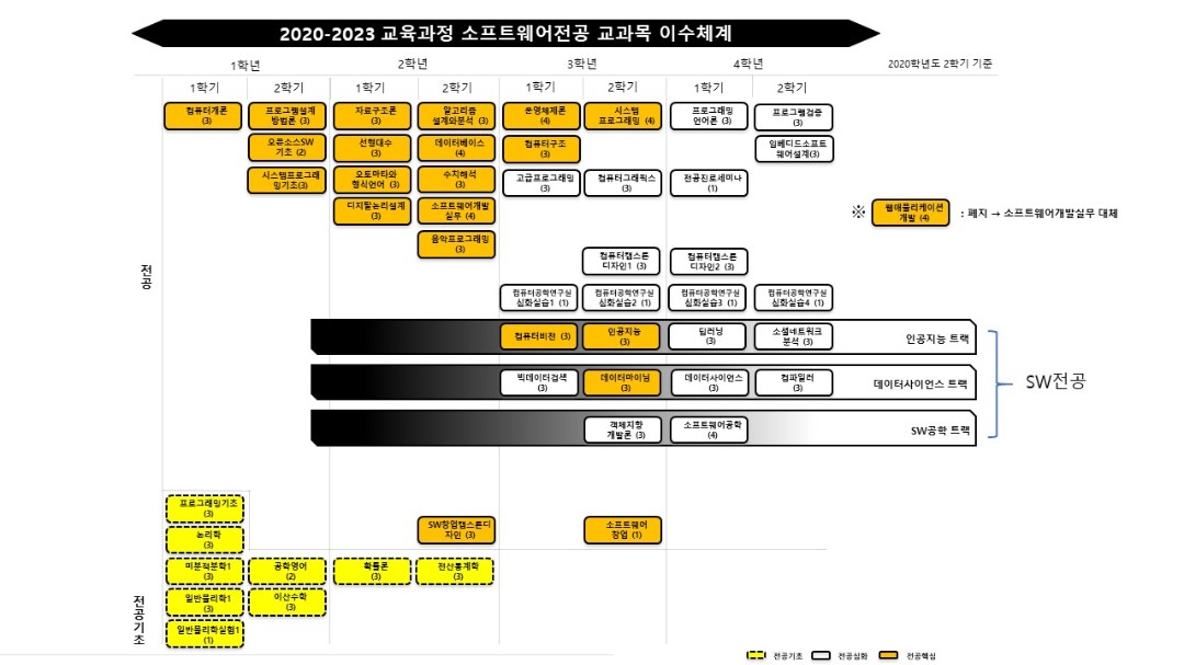 2020-2023 교육과정 이수체계도_소프트웨어학부 소프트웨어전공 7.29.jpg