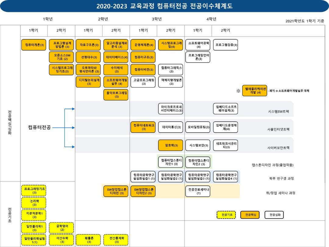 2020-2023 이수체계도_2021-1 소프트웨어학부 컴퓨터전공 12.02   새로 만드는중!!!.jpg
