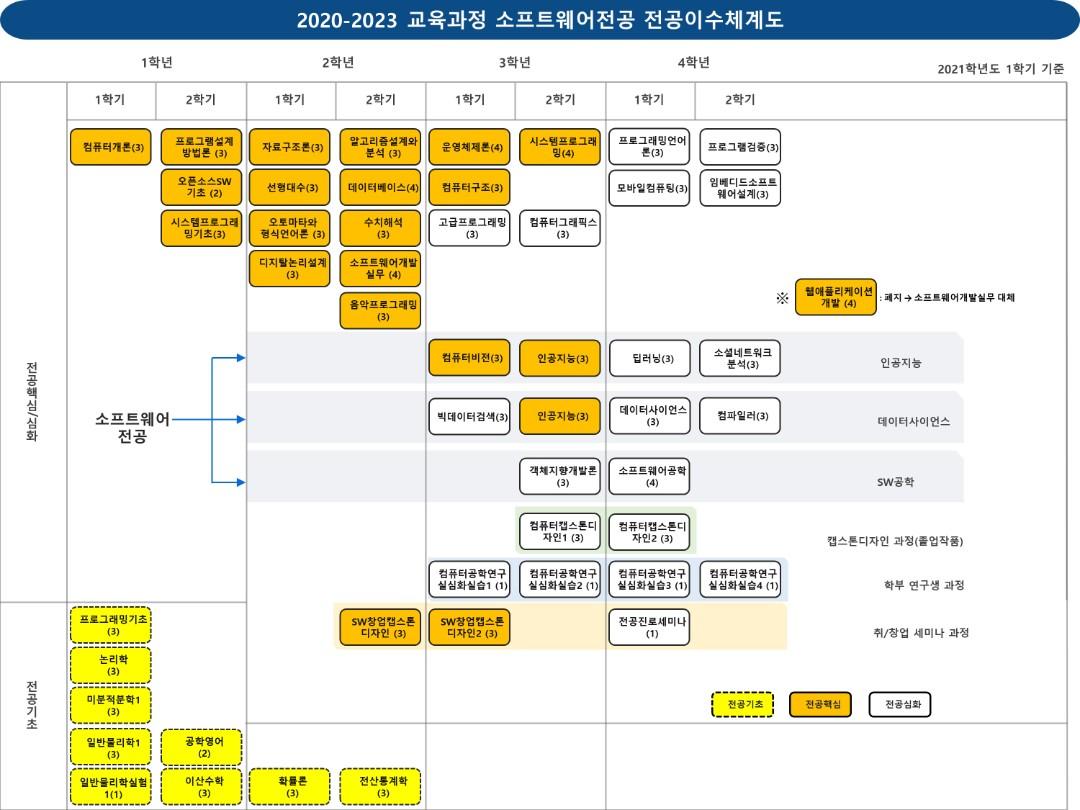 2020-2023 이수체계도_2021-1 소프트웨어학부 소프트웨어전공 12.02 새로 만드는 중!!.jpg